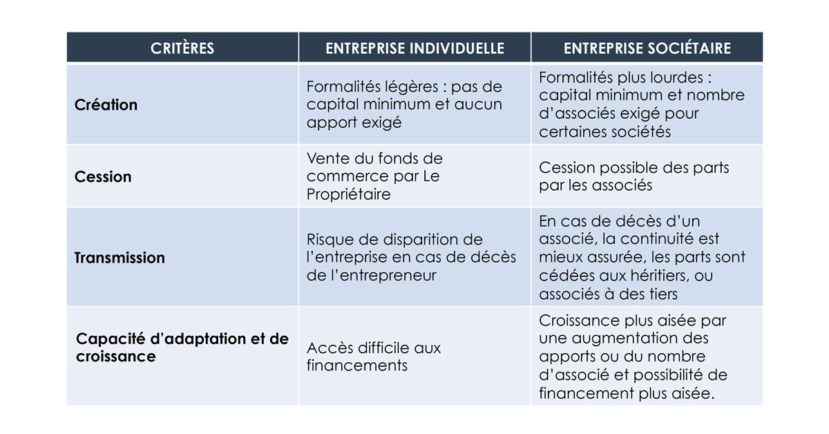 choix structure juridique critères économiques patrimoniaux