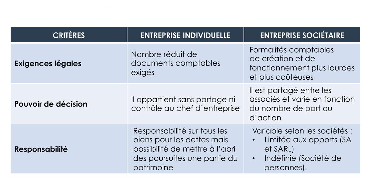 choix structure juridique critères psychologiques