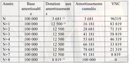 Exemple De Tableau Damortissement Linéaire - Le Meilleur Exemple